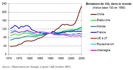 Economies Denergie Par Ou Commencer Ecologie Facile